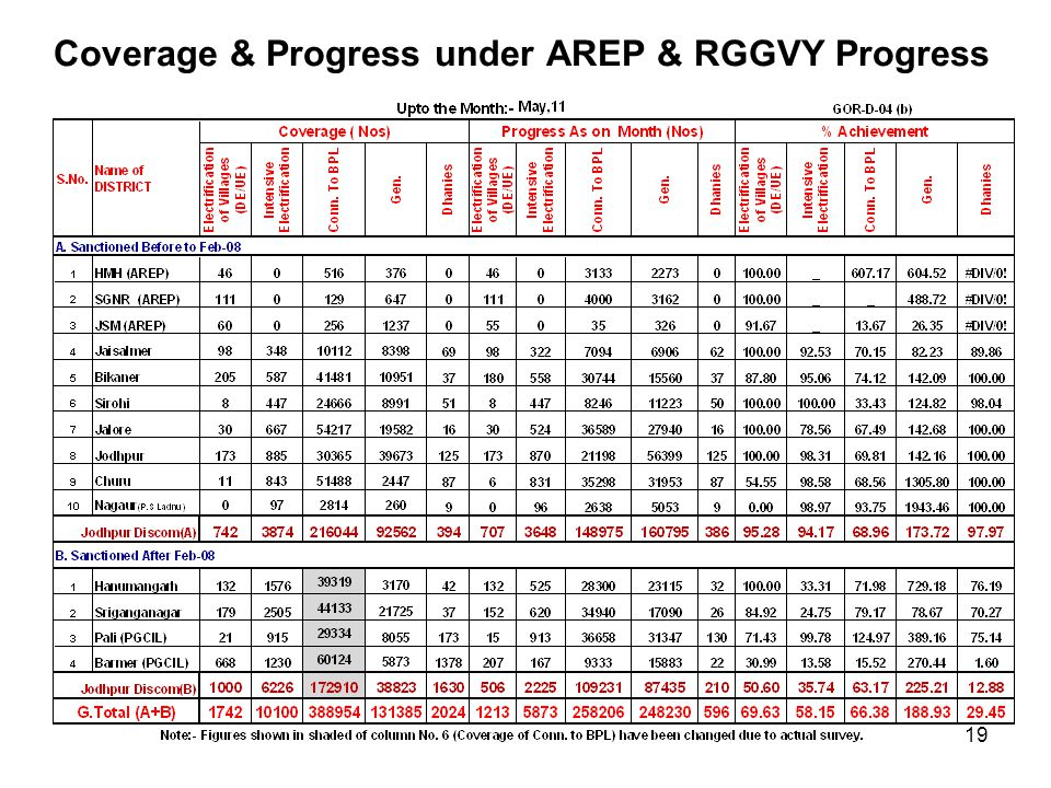 Coverage & Progress under AREP & RGGVY Progress 19