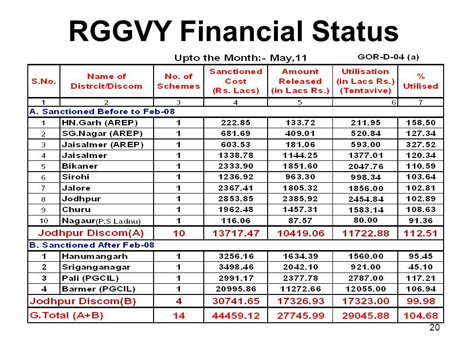 RGGVY Financial Status 20
