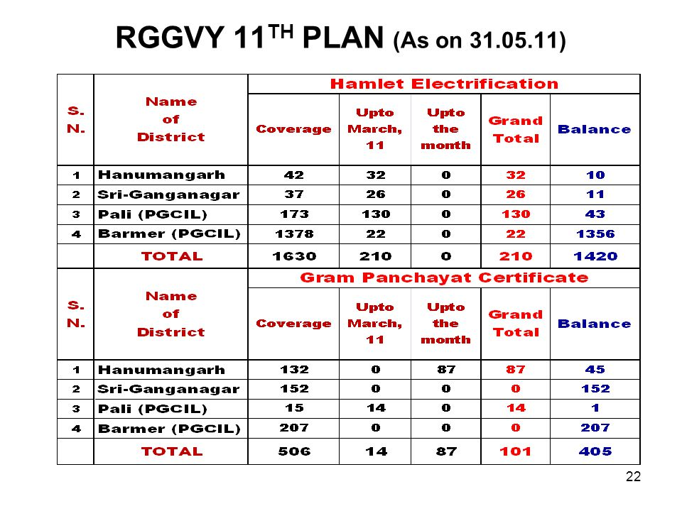 RGGVY 11 TH PLAN (As on 31.05.11) 22