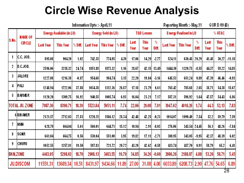 Circle Wise Revenue Analysis 26