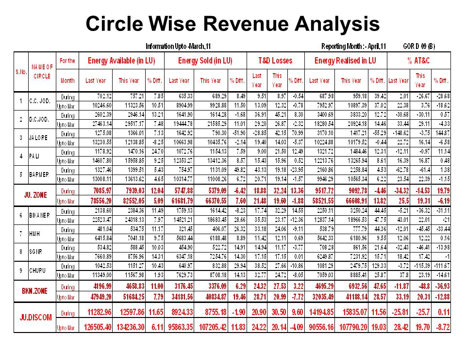 Circle Wise Revenue Analysis
