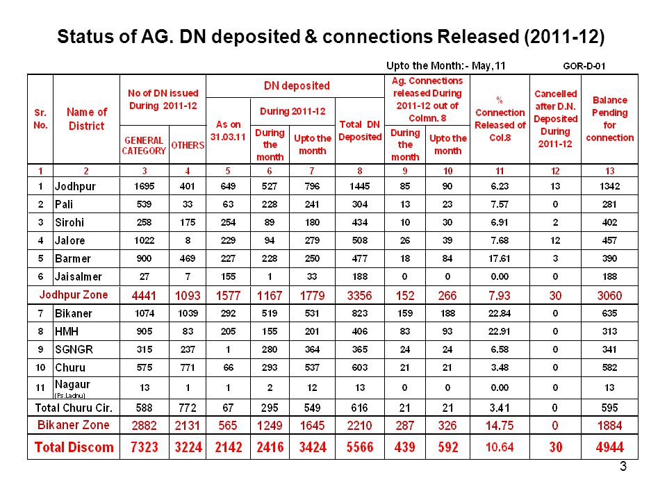 Status of AG. DN deposited & connections Released (2011-12) 3