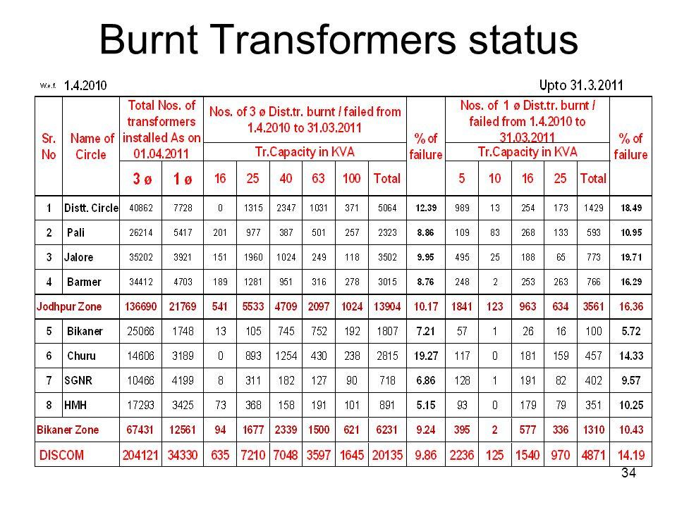 Burnt Transformers status 34