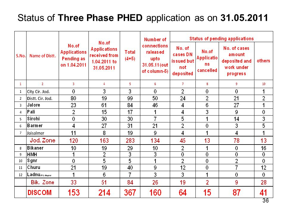 Status of Three Phase PHED application as on 31.05.2011 36
