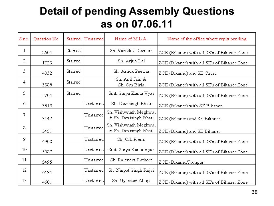 Detail of pending Assembly Questions as on 07.06.11 38
