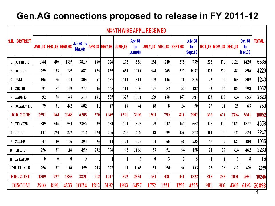 Gen.AG connections proposed to release in FY 2011-12 4