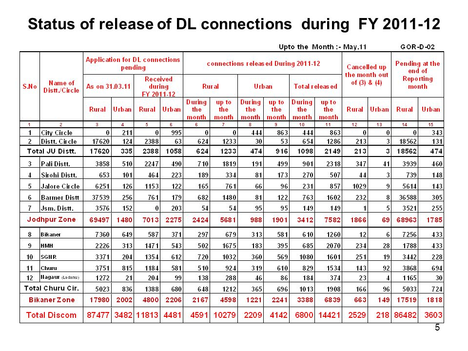 Status of release of DL connections during FY 2011-12 5