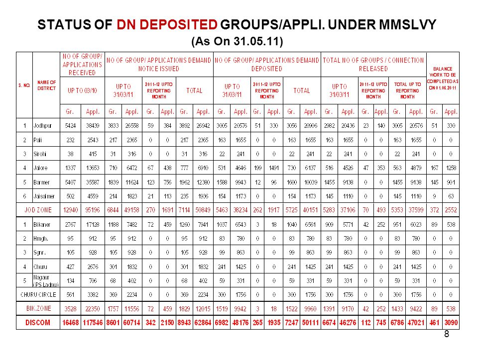 STATUS OF DN DEPOSITED GROUPS/APPLI. UNDER MMSLVY (As On 31.05.11) 8