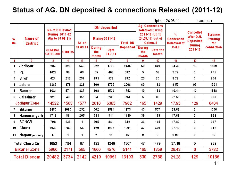 Status of AG. DN deposited & connections Released (2011-12) 11