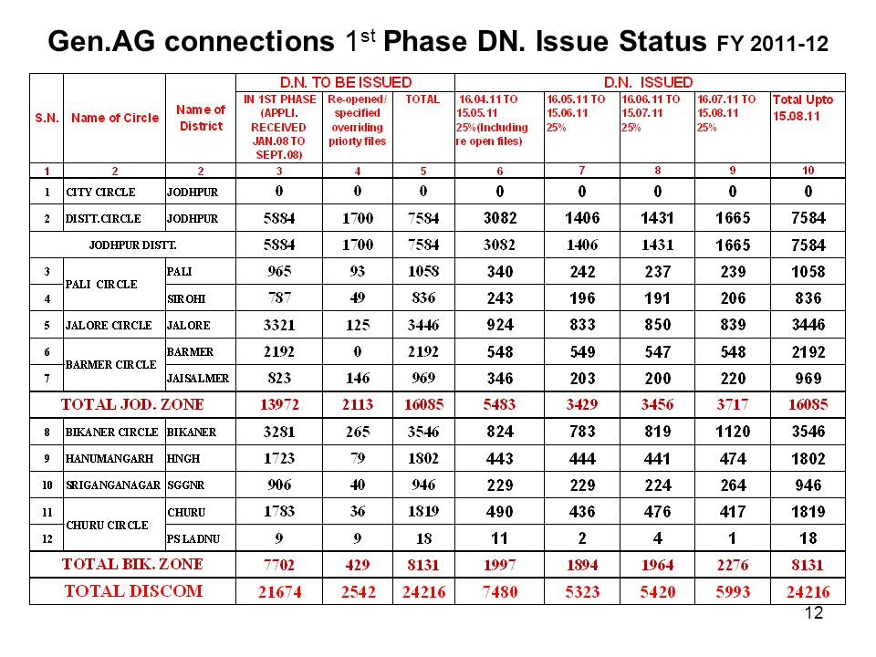 Gen.AG connections 1 st Phase DN. Issue Status FY 2011-12 12