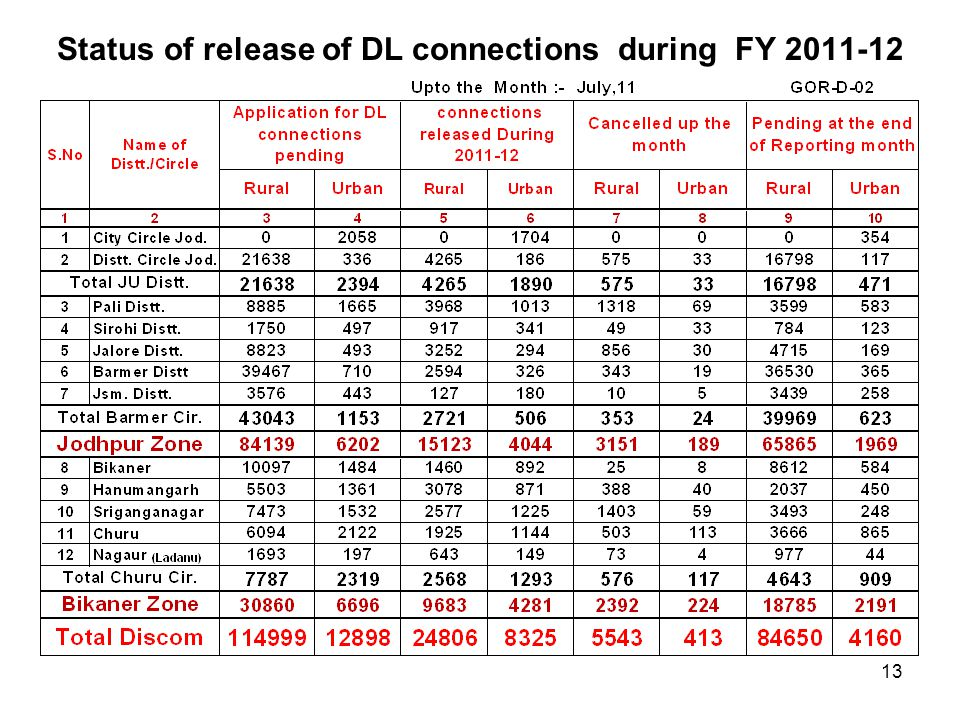 Status of release of DL connections during FY 2011-12 13