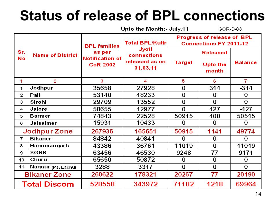 Status of release of BPL connections 14