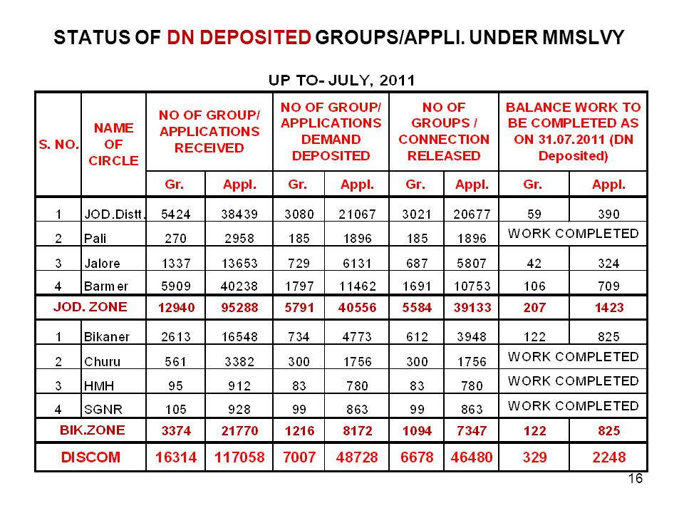STATUS OF DN DEPOSITED GROUPS/APPLI. UNDER MMSLVY 16