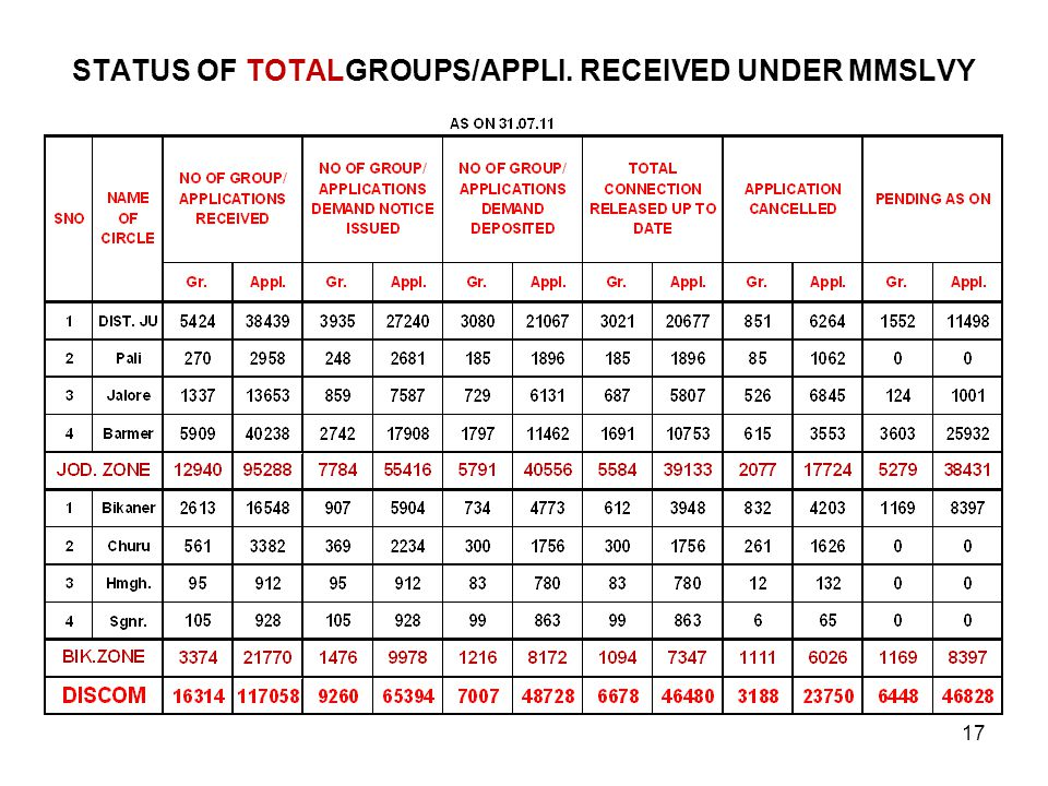 STATUS OF TOTALGROUPS/APPLI. RECEIVED UNDER MMSLVY 17