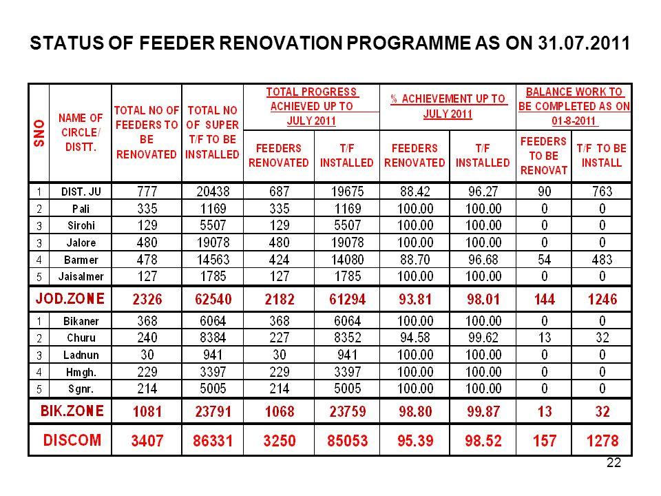 STATUS OF FEEDER RENOVATION PROGRAMME AS ON 31.07.2011 22