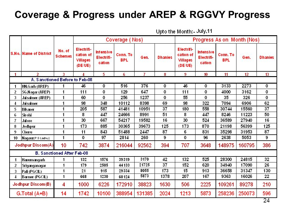 Coverage & Progress under AREP & RGGVY Progress 24