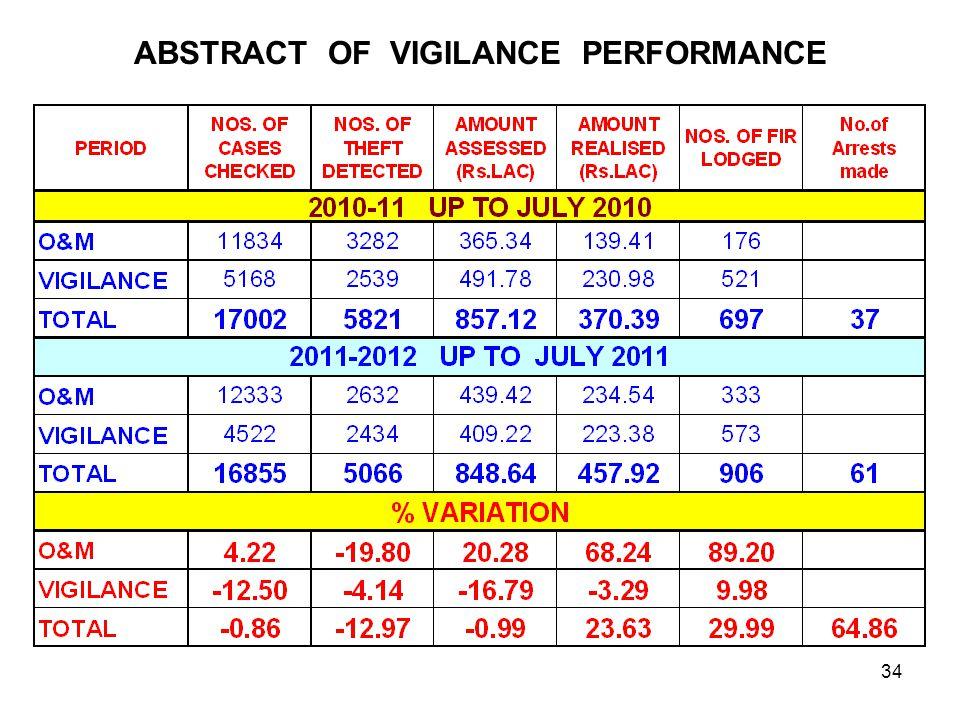 ABSTRACT OF VIGILANCE PERFORMANCE 34