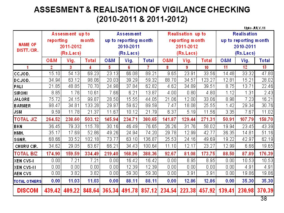 ASSESMENT & REALISATION OF VIGILANCE CHECKING (2010-2011 & 2011-2012) 38