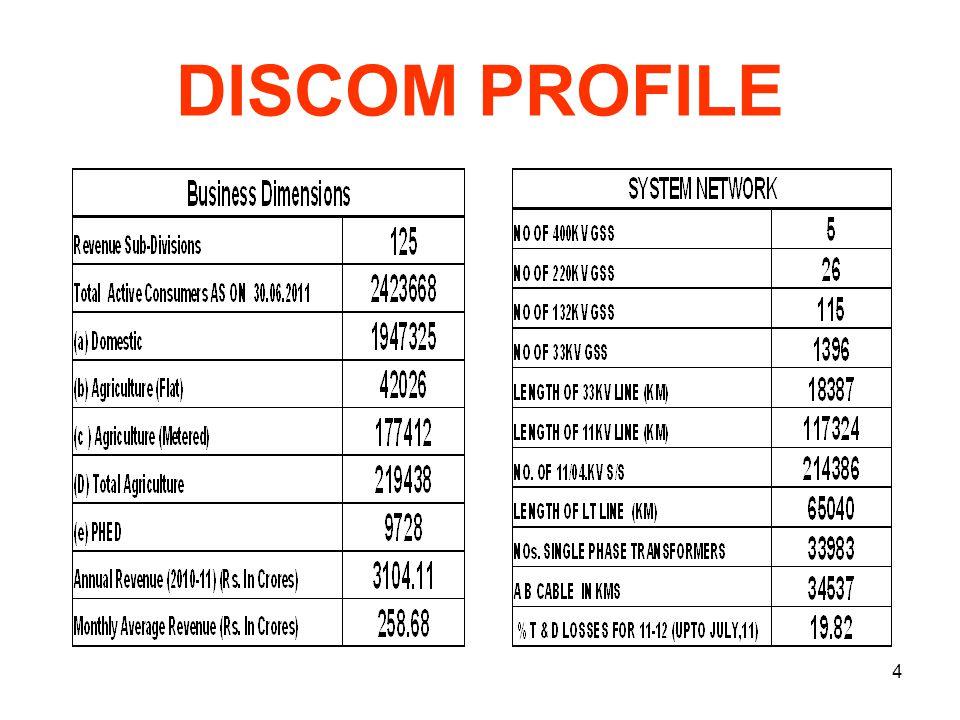 Background performance of JODHPUR DISCOM 5