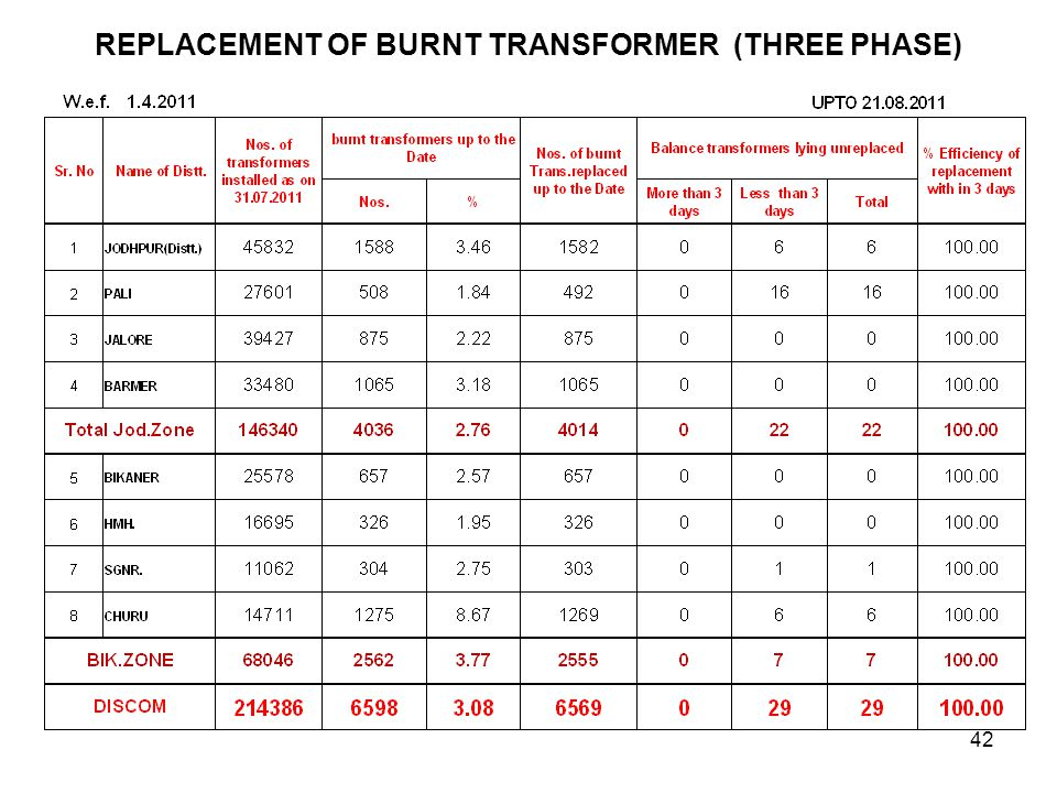 REPLACEMENT OF BURNT TRANSFORMER (THREE PHASE) 42