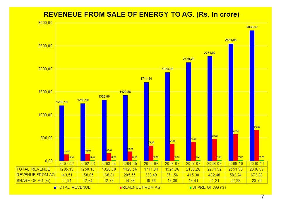 Circle Wise Revenue Analysis (JZ) 28