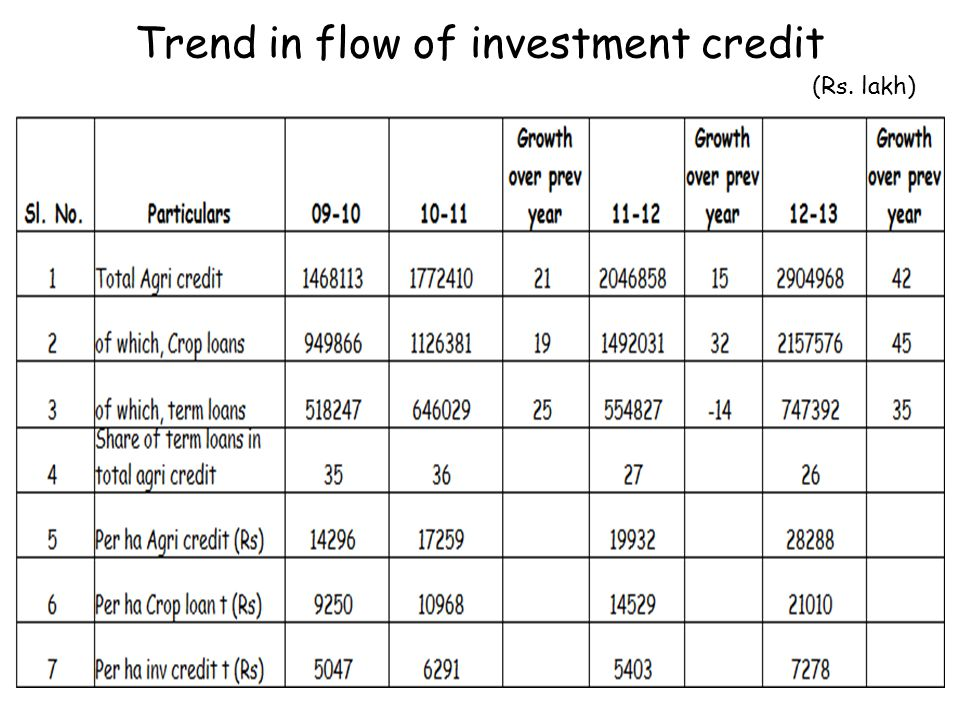 Trend in flow of investment credit (Rs. lakh)