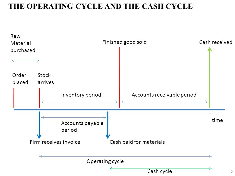 THE OPERATING CYCLE AND THE CASH CYCLE 5 Raw Material purchased Order placed Stock arrives Inventory periodAccounts receivable period Accounts payable period Finished good sold time Cash received Firm receives invoice Cash paid for materials Operating cycle Cash cycle