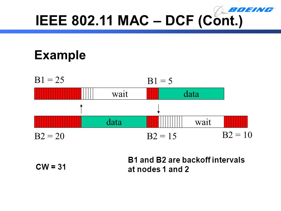 IEEE 802.11 MAC – DCF (Cont.) B1 and B2 are backoff intervals at nodes 1 and 2 CW = 31 data wait B1 = 5 B2 = 15 B1 = 25 B2 = 20 data wait B2 = 10 Exam