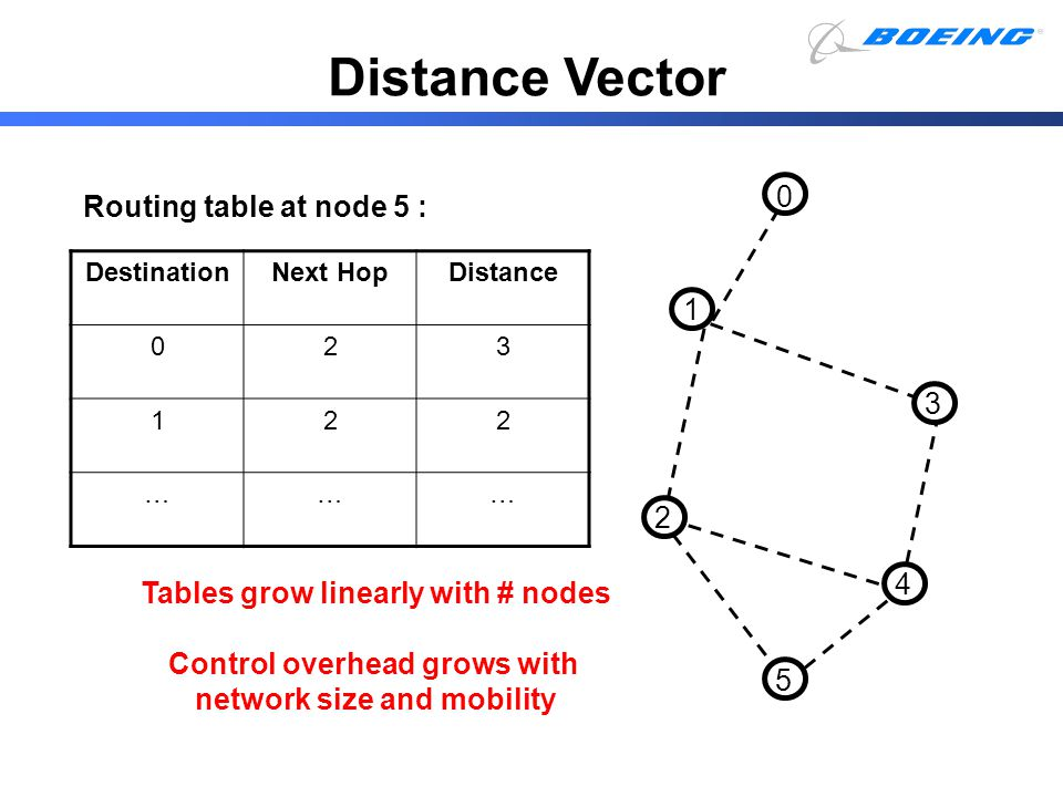 0 5 1 2 4 3 Routing table at node 5 : Tables grow linearly with # nodes Control overhead grows with network size and mobility DestinationNext HopDista