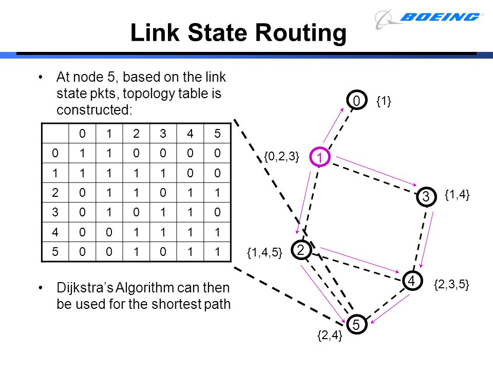 At node 5, based on the link state pkts, topology table is constructed: Dijkstra's Algorithm can then be used for the shortest path 0 5 1 2 4 3 {1} {0
