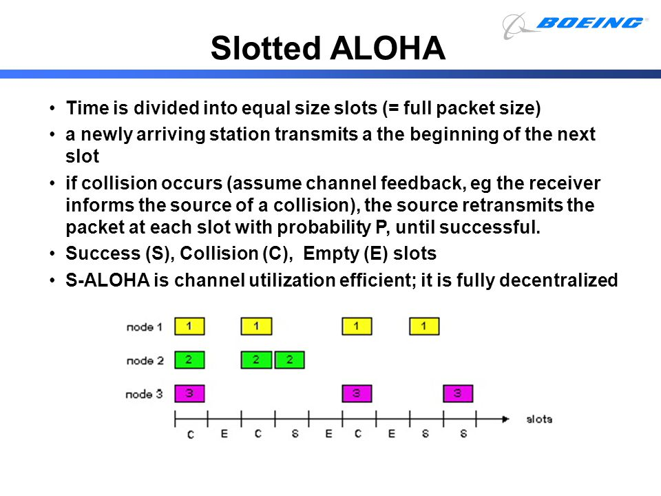 Slotted ALOHA Time is divided into equal size slots (= full packet size) a newly arriving station transmits a the beginning of the next slot if collis