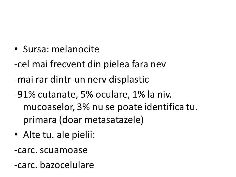 Sursa: melanocite -cel mai frecvent din pielea fara nev -mai rar dintr-un nerv displastic -91% cutanate, 5% oculare, 1% la niv. mucoaselor, 3% nu se p