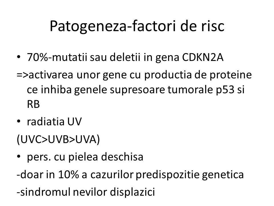 Patogeneza-factori de risc 70%-mutatii sau deletii in gena CDKN2A =>activarea unor gene cu productia de proteine ce inhiba genele supresoare tumorale