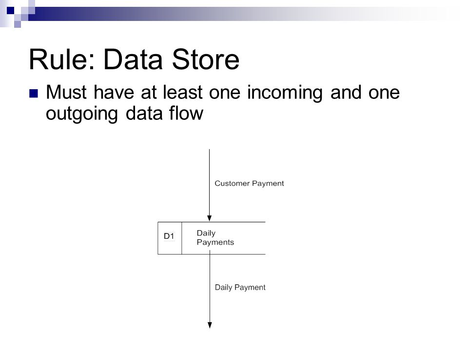 Rule: Data Store Must have at least one incoming and one outgoing data flow