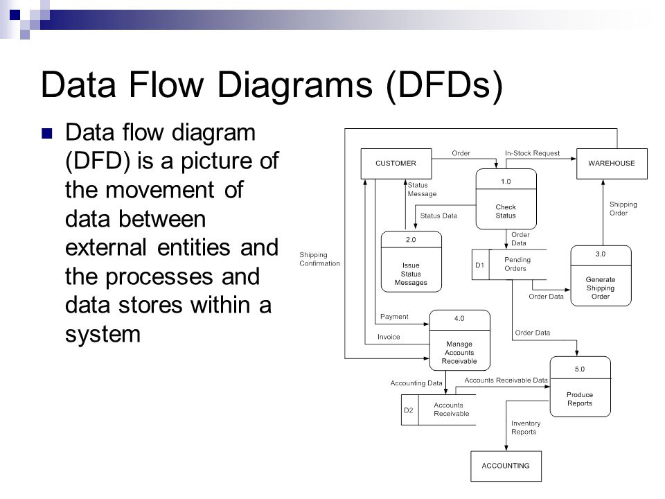 images of process flow diagram symbols meaning   diagramsinformation management unit  so  describe data flow diagrams