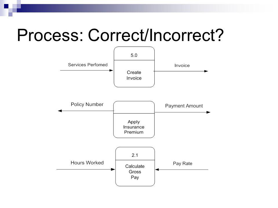 Process: Correct/Incorrect?