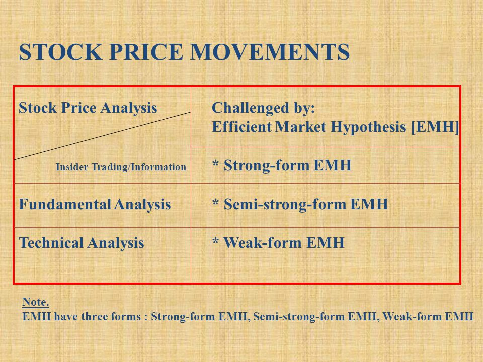 STOCK PRICE MOVEMENTS Stock Price AnalysisChallenged by: Efficient Market Hypothesis [EMH] Insider Trading/Information * Strong-form EMH Fundamental Analysis* Semi-strong-form EMH Technical Analysis* Weak-form EMH Note.
