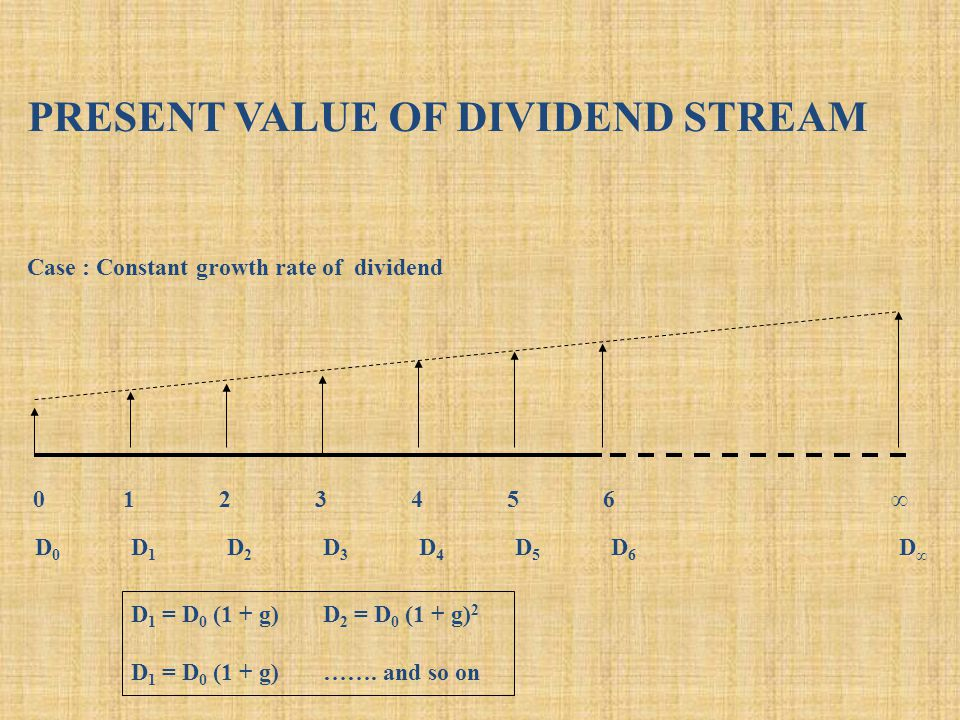 PRESENT VALUE OF DIVIDEND STREAM 0123456∞ Case : Constant growth rate of dividend D0D1D2D3D4D5D6D∞D0D1D2D3D4D5D6D∞ D 1 = D 0 (1 + g)D 2 = D 0 (1 + g) 2 D 1 = D 0 (1 + g)…….