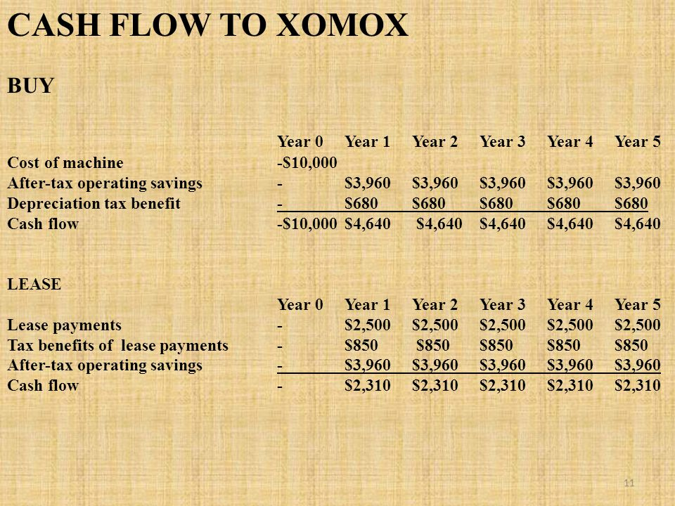 CASH FLOW TO XOMOX BUY Year 0Year 1Year 2Year 3Year 4Year 5 Cost of machine-$10,000 After-tax operating savings-$3,960$3,960$3,960$3,960$3,960 Depreciation tax benefit-$680$680$680$680$680 Cash flow-$10,000$4,640 $4,640 $4,640 $4,640 $4,640 LEASE Year 0Year 1Year 2Year 3Year 4Year 5 Lease payments-$2,500 $2,500 $2,500 $2,500 $2,500 Tax benefits of lease payments-$850 $850 $850 $850 $850 After-tax operating savings -$3,960$3,960$3,960$3,960$3,960 Cash flow-$2,310 $2,310 $2,310 $2,310 $2,310 11