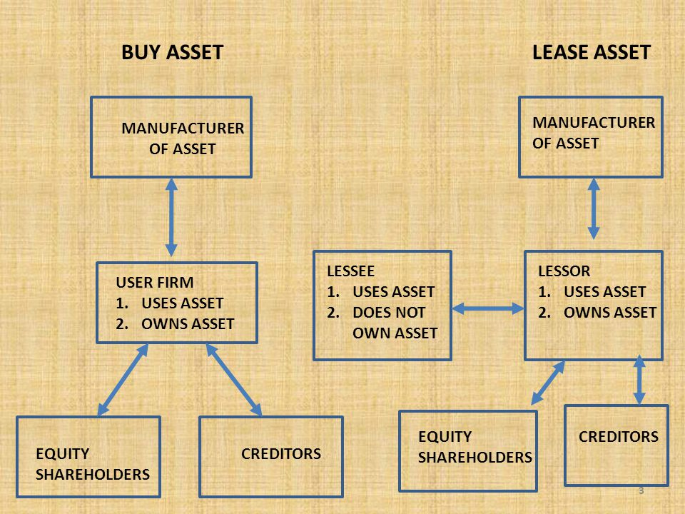 3 BUY ASSETLEASE ASSET MANUFACTURER OF ASSET USER FIRM 1.USES ASSET 2.OWNS ASSET EQUITY CREDITORS SHAREHOLDERS MANUFACTURER OF ASSET LESSEE 1.USES ASSET 2.DOES NOT OWN ASSET LESSOR 1.USES ASSET 2.OWNS ASSET EQUITY CREDITORS SHAREHOLDERS