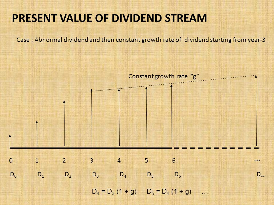PRESENT VALUE OF DIVIDEND STREAM 0123456∞ Case : Abnormal dividend and then constant growth rate of dividend starting from year-3 D0D1D2D3D4D5D6D∞D0D1D2D3D4D5D6D∞ D 4 = D 3 (1 + g) D 5 = D 4 (1 + g)… Constant growth rate g