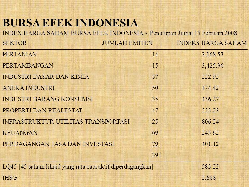 BURSA EFEK INDONESIA INDEX HARGA SAHAM BURSA EFEK INDONESIA ~ Penutupan Jumat 15 Februari 2008 SEKTORJUMLAH EMITENINDEKS HARGA SAHAM PERTANIAN143,168.53 PERTAMBANGAN153,425.96 INDUSTRI DASAR DAN KIMIA57222.92 ANEKA INDUSTRI50474.42 INDUSTRI BARANG KONSUMSI35436.27 PROPERTI DAN REALESTAT47223.23 INFRASTRUKTUR UTILITAS TRANSPORTASI25806.24 KEUANGAN69245.62 PERDAGANGAN JASA DAN INVESTASI79401.12 391 LQ45 [45 saham likuid yang rata-rata aktif diperdagangkan]583.22 IHSG2,688