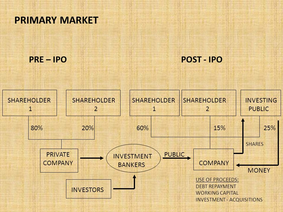 PRIMARY MARKET PRE – IPO POST - IPO PRIVATE PUBLIC COMPANY SHAREHOLDER SHAREHOLDER SHAREHOLDER SHAREHOLDER INVESTING 1 2 12 PUBLIC 80% 20% 60% 15% 25% SHARES MONEY USE OF PROCEEDS: DEBT REPAYMENT WORKING CAPITAL INVESTMENT - ACQUISITIONS INVESTMENT BANKERS INVESTORS