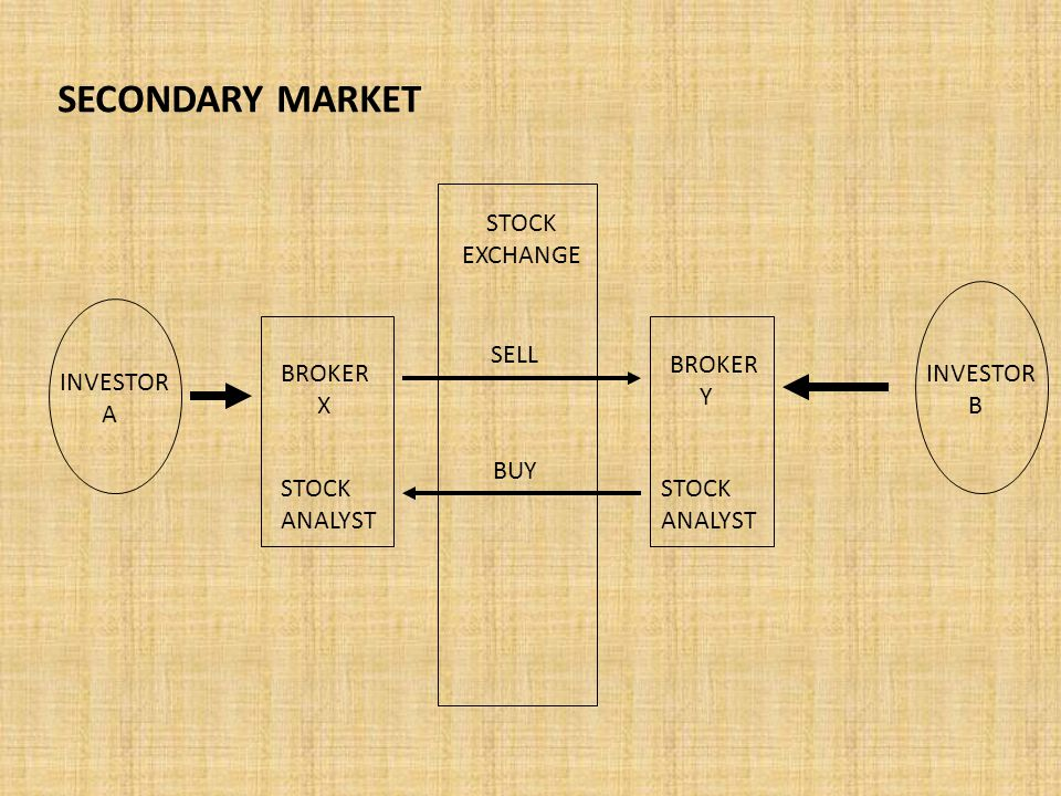 SECONDARY MARKET INVESTOR A INVESTOR B BROKER X BROKER Y STOCK ANALYST STOCK ANALYST SELL BUY STOCK EXCHANGE