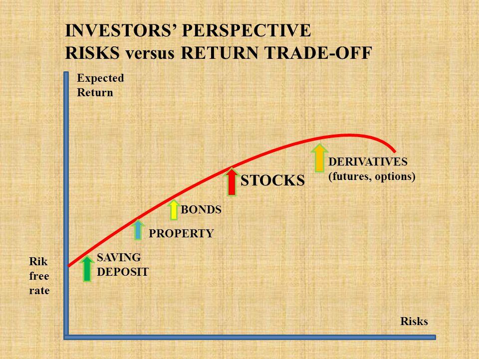 Risks Expected Return INVESTORS' PERSPECTIVE RISKS versus RETURN TRADE-OFF Rik free rate SAVING DEPOSIT BONDS STOCKS PROPERTY DERIVATIVES (futures, options)