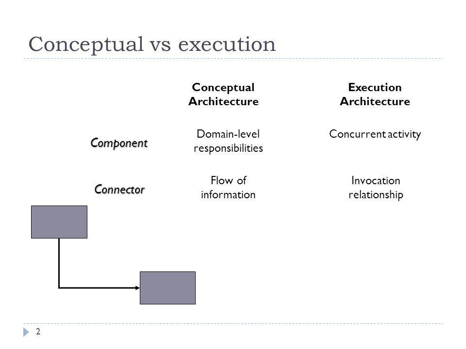 Execution stereotypes  User-initiated:  the component performs action because of user input  This components are always user-interfaces.