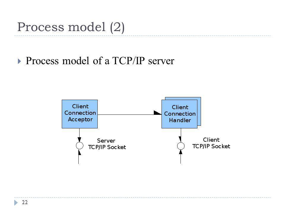 Process model (2) 22  Process model of a TCP/IP server