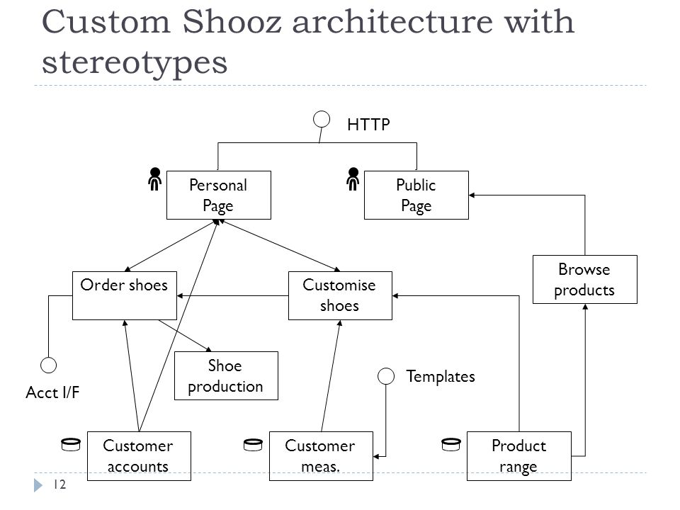 Custom Shooz architecture with stereotypes Public Page Personal Page Customer accounts Customer meas.