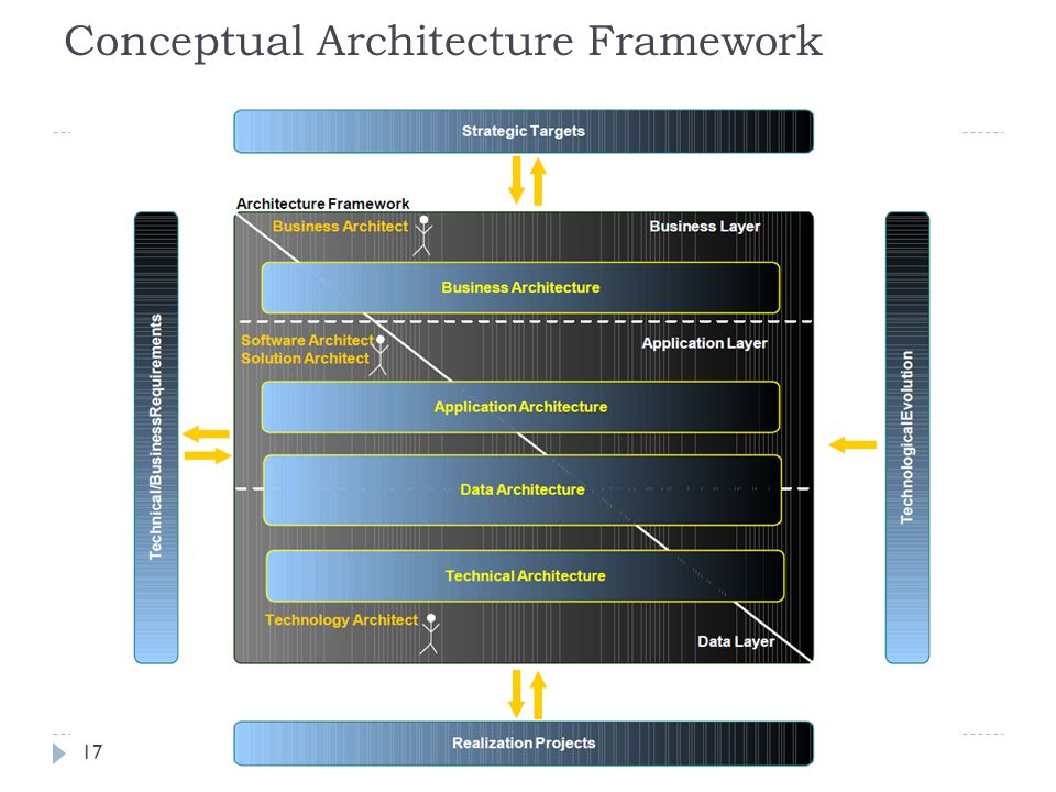 Conceptual Architecture Framework 17