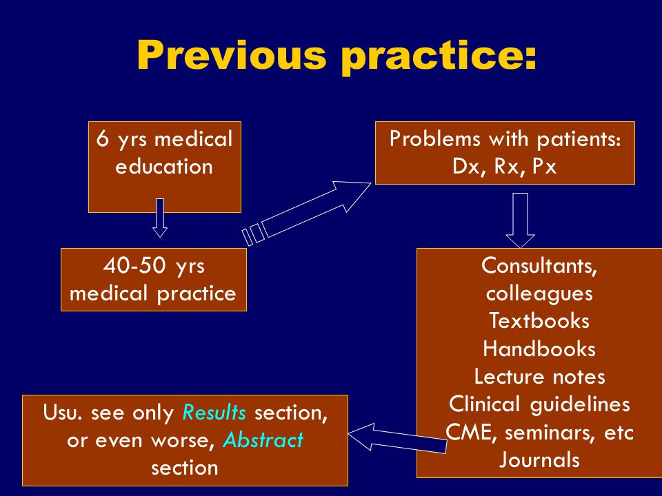 SS/EBM/IKA-UDIP-2010 Previous practice: 6 yrs medical education 40-50 yrs medical practice Problems with patients: Dx, Rx, Px Consultants, colleagues